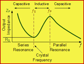What Is Crystal Oscillator Circuit And Its Working