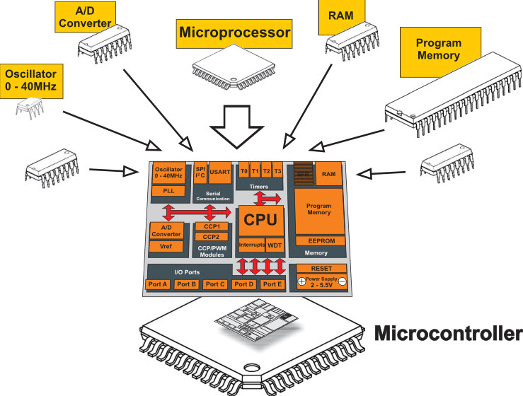 Know the Difference Between Microprocessor and Microcontroller 739 x 560 jpeg Microprocessor-Vs-Microcontroller1.jpg
