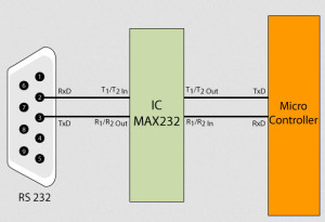 RS232 Interfacing to Microcontroller using Max 232