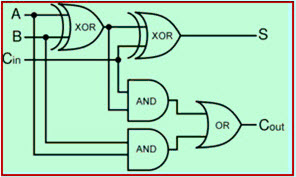 Types of adder circuits and truth tables with explanation full adder logic diagram ccuart Choice Image