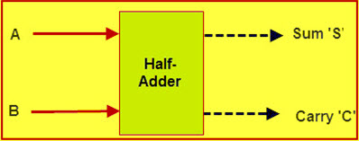 Marvelous Adder Circuit Explanation With Circuit Diagram Wiring Digital Resources Indicompassionincorg