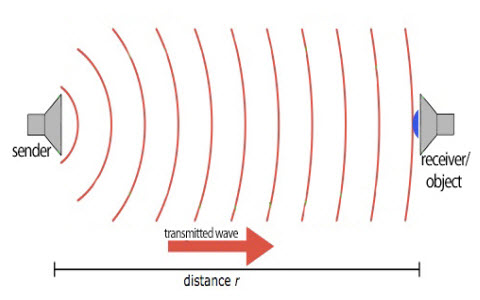 How An Ultrasonic Transmitter And Receiver Work
