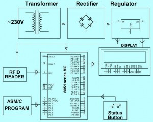 Block Diagram of RFID based Attendance System