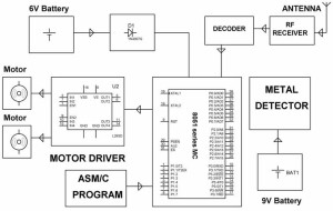 Block Diagram for Reciever