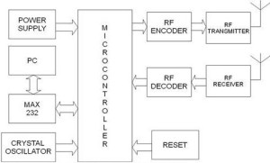 PC Controlled Temperature and Obstacle Sensing Robot