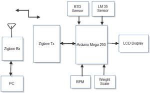 Arduino based Monitoring and Controlling for Industrial Applications