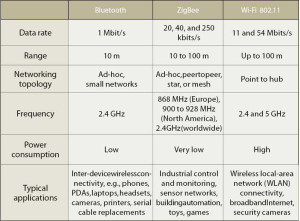 Comparison of Different Wireless Communications