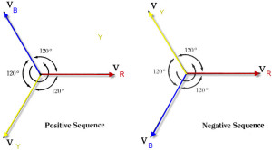 phase sequence in Three Phase System