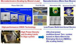 Nanotechnology in Electronics