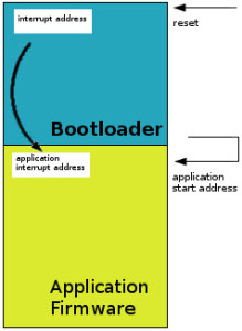 A Boot loader for Microcontroller Programming