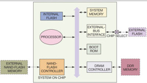 Understanding Embedded System Boot Techniques