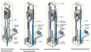 Different Types of Hydraulic Elevators