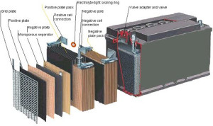 Main Parts of the Battery