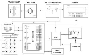 Block Diagram of Automatic Dialing to any Telephone Using I2C Protocol