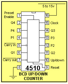 BCD Counter
