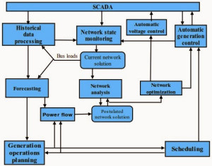 SCADA for Power Generating Stations