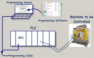 PLC Programming Devices