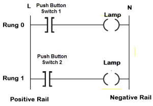 Ladder Logic PLC Programming