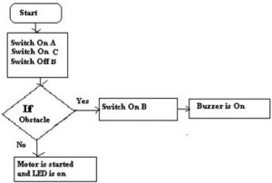 Flowchart of PLC Programming