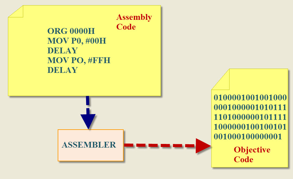 ARM-Cortex Microcontroller Programming