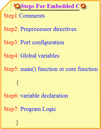 7 Steps to Build Embedded C Programming Tutorial