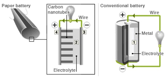 Working of Paper Battery