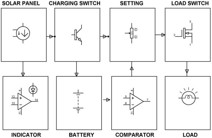 Block Diagram of Solar Power Charge Controller