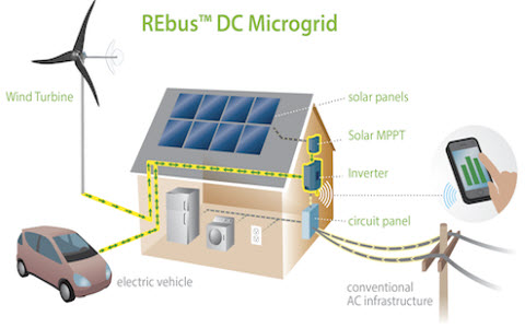 DC Microgrid for Wind and Solar Power Integration