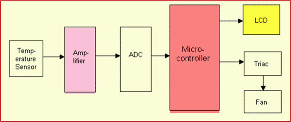 Temperature Controlled Fan Block Diagram