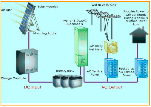 Solar Energy Working Procedure