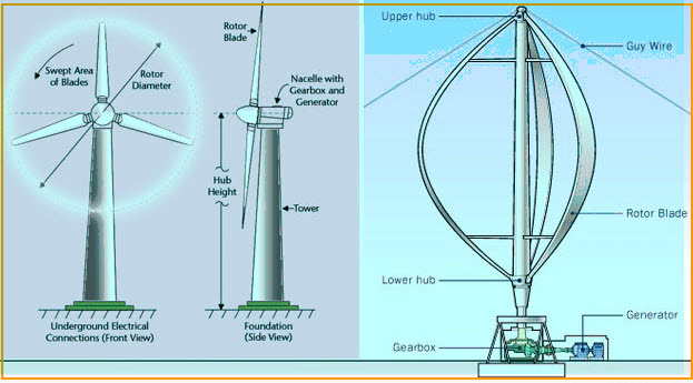 Working Procedure of Wind Power