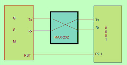 GSM Modem Interfacing with 8051 Microcontroller