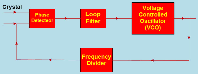 Phase Locked Loop System Block Diagram