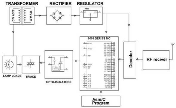 RF based Home Automation Receiver Block Diagram by Edgefxkits.com
