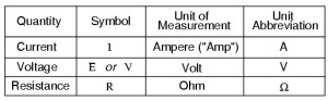 Difference between Voltage, Current and Resistance