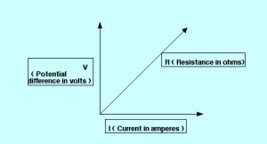 Relationship and Difference between V,I &R