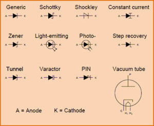 Varactor Diode Circuit Working Principle and Characteristics