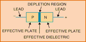 Varactor Diode with P-N Junctoin and Depletion Region