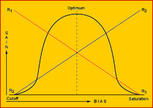 Bias vs Gain Characteristics