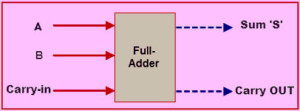 Full Adder Circuit
