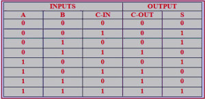 Truth Table of Full Adder