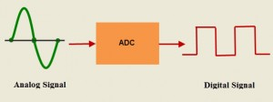 ADC Conversion