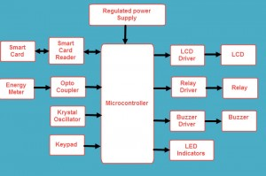 A Smart Card Based Prepaid Electricity System