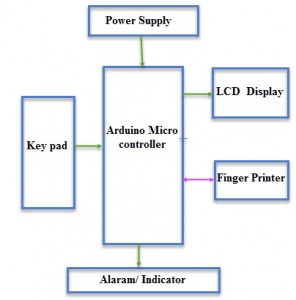 Block Diagram of Biometric Voting Machine