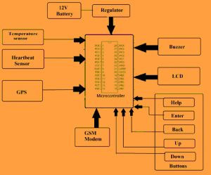 Block Diagram of Soldier Tracking and Health Monitoring System