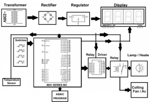 Accurate room temperature controller using 8051 microcontroller accurate room temperature controller using 8051 microcontroller block diagram ccuart Images