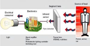 Different Types Of Motion Sensors, Working And Application