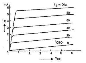 Output Characteristics of Common Collector